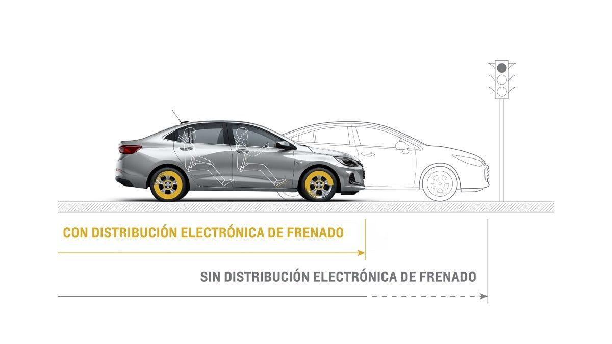 Sistema de frenos ABS con distribución de frenado (ABD)
